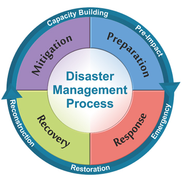-- 3.2 Disaster Management  Course   NATO ETOC CODE: ETE-CM-22007